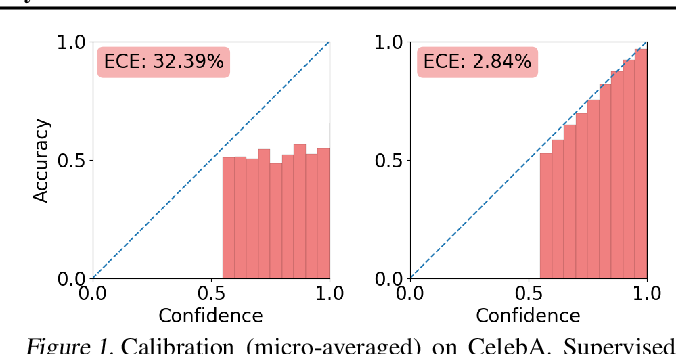 Figure 1 for Directly Training Joint Energy-Based Models for Conditional Synthesis and Calibrated Prediction of Multi-Attribute Data
