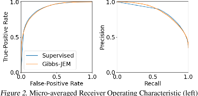 Figure 3 for Directly Training Joint Energy-Based Models for Conditional Synthesis and Calibrated Prediction of Multi-Attribute Data