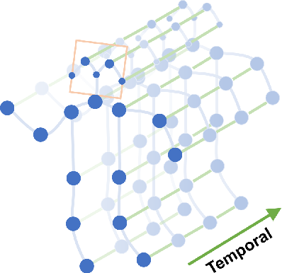 Figure 1 for Spatial Temporal Graph Convolutional Networks for Skeleton-Based Action Recognition
