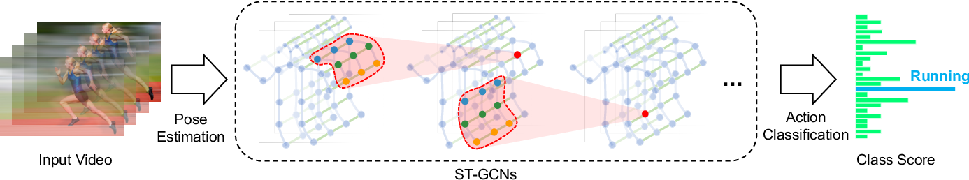 Figure 3 for Spatial Temporal Graph Convolutional Networks for Skeleton-Based Action Recognition
