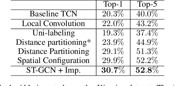 Figure 2 for Spatial Temporal Graph Convolutional Networks for Skeleton-Based Action Recognition