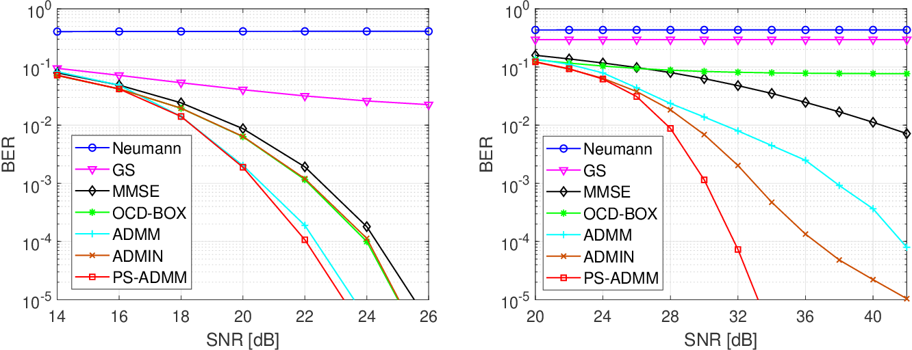 Figure 1 for Efficient QAM Signal Detector for Massive MIMO Systems via PS-ADMM Approach