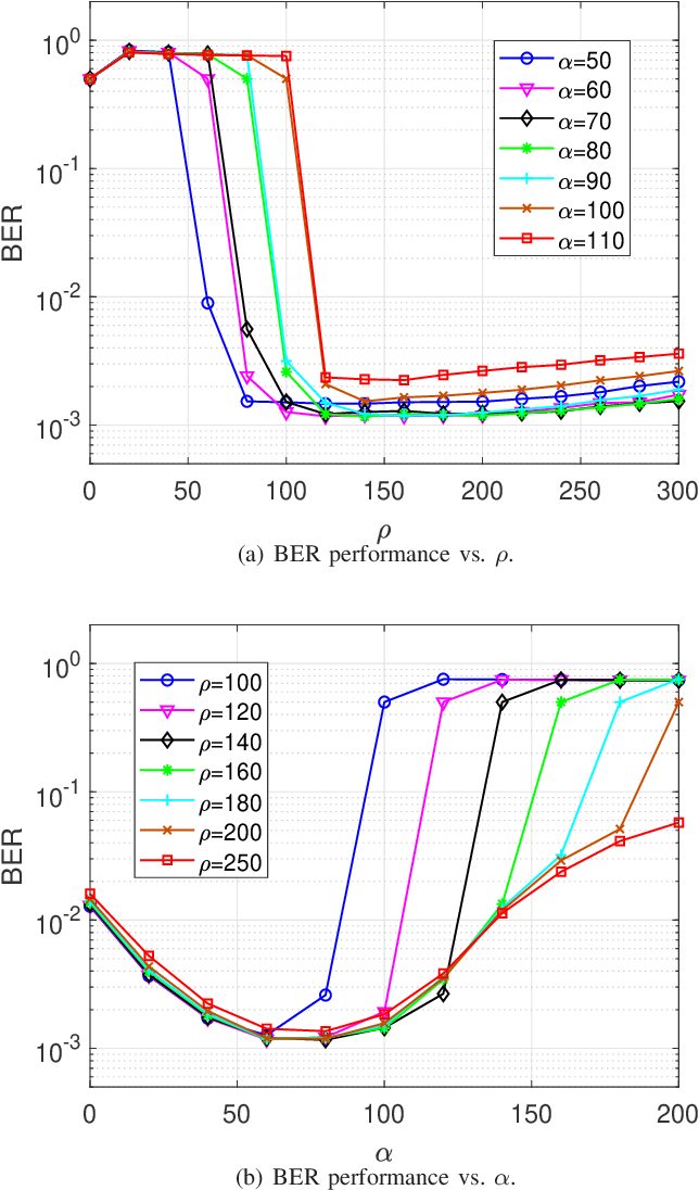 Figure 2 for Efficient QAM Signal Detector for Massive MIMO Systems via PS-ADMM Approach