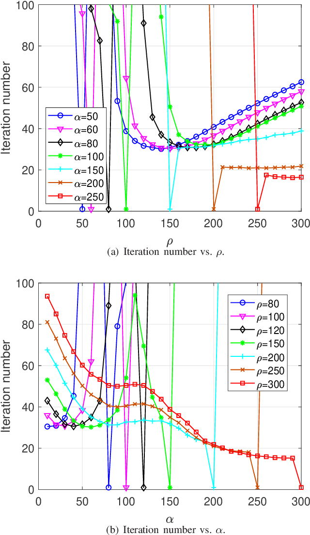 Figure 3 for Efficient QAM Signal Detector for Massive MIMO Systems via PS-ADMM Approach