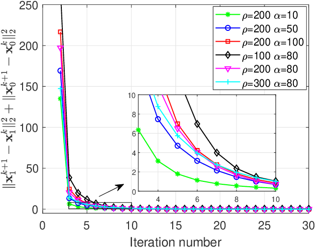 Figure 4 for Efficient QAM Signal Detector for Massive MIMO Systems via PS-ADMM Approach