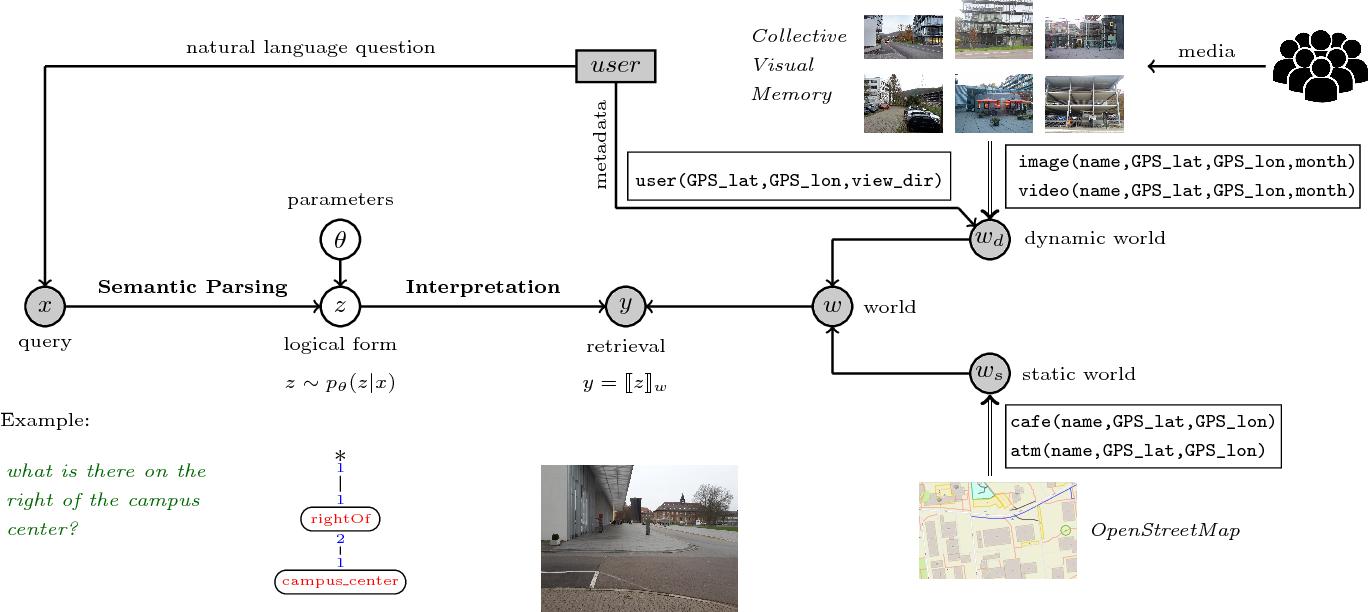 Figure 3 for Contextual Media Retrieval Using Natural Language Queries