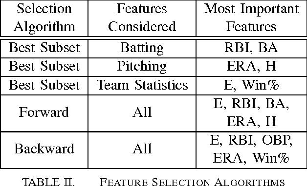 PDF] Predicting the Major League Baseball Season - Semantic Scholar
