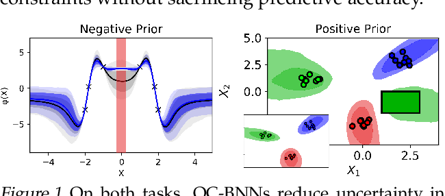 Figure 1 for Output-Constrained Bayesian Neural Networks