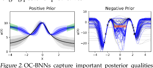Figure 3 for Output-Constrained Bayesian Neural Networks