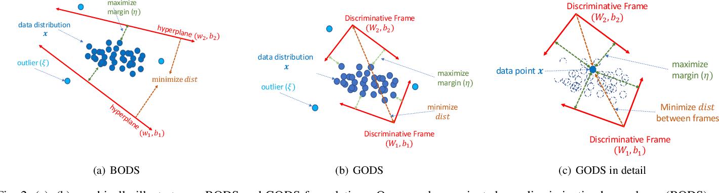 Figure 3 for Generalized One-Class Learning Using Pairs of Complementary Classifiers