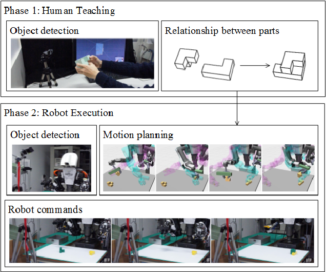 Figure 1 for Teaching Robots to Do Object Assembly using Multi-modal 3D Vision
