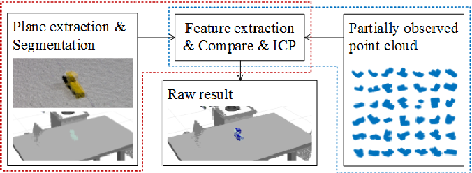 Figure 4 for Teaching Robots to Do Object Assembly using Multi-modal 3D Vision