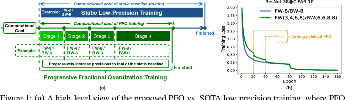 Figure 1 for FracTrain: Fractionally Squeezing Bit Savings Both Temporally and Spatially for Efficient DNN Training