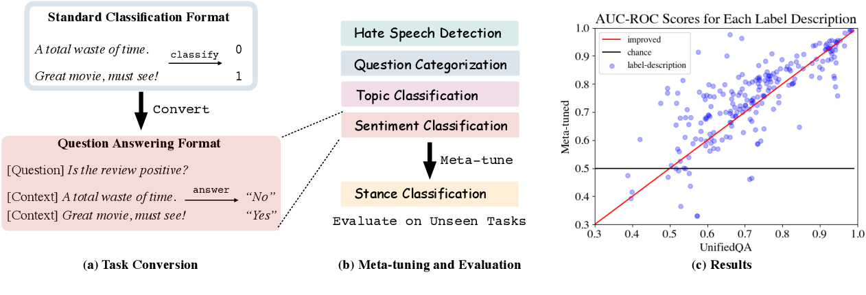 Figure 1 for Meta-tuning Language Models to Answer Prompts Better