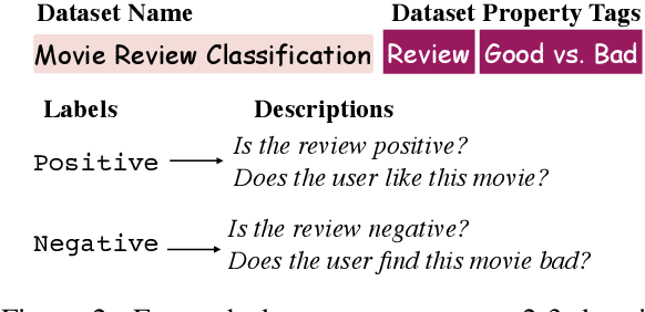 Figure 3 for Meta-tuning Language Models to Answer Prompts Better