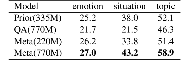 Figure 2 for Meta-tuning Language Models to Answer Prompts Better