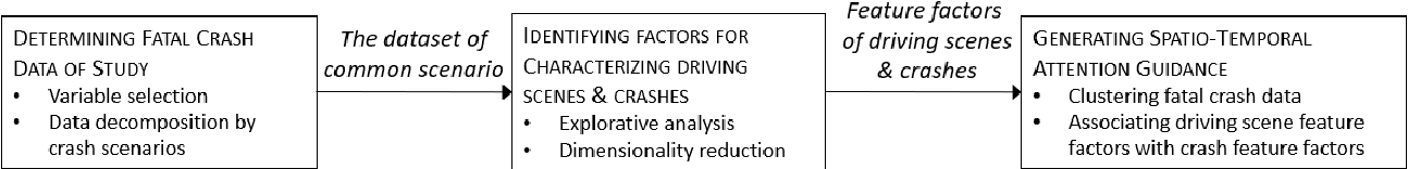 Figure 1 for Crash Report Data Analysis for Creating Scenario-Wise, Spatio-Temporal Attention Guidance to Support Computer Vision-based Perception of Fatal Crash Risks