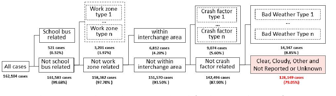 Figure 3 for Crash Report Data Analysis for Creating Scenario-Wise, Spatio-Temporal Attention Guidance to Support Computer Vision-based Perception of Fatal Crash Risks