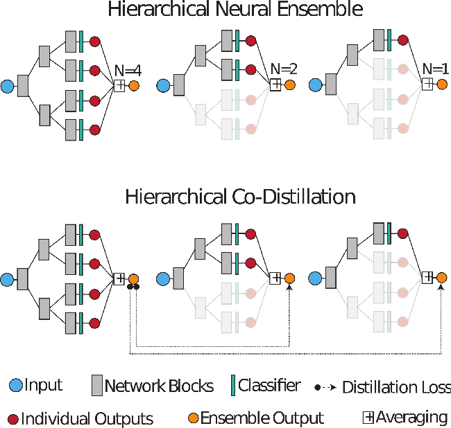 Figure 1 for Distilled Hierarchical Neural Ensembles with Adaptive Inference Cost