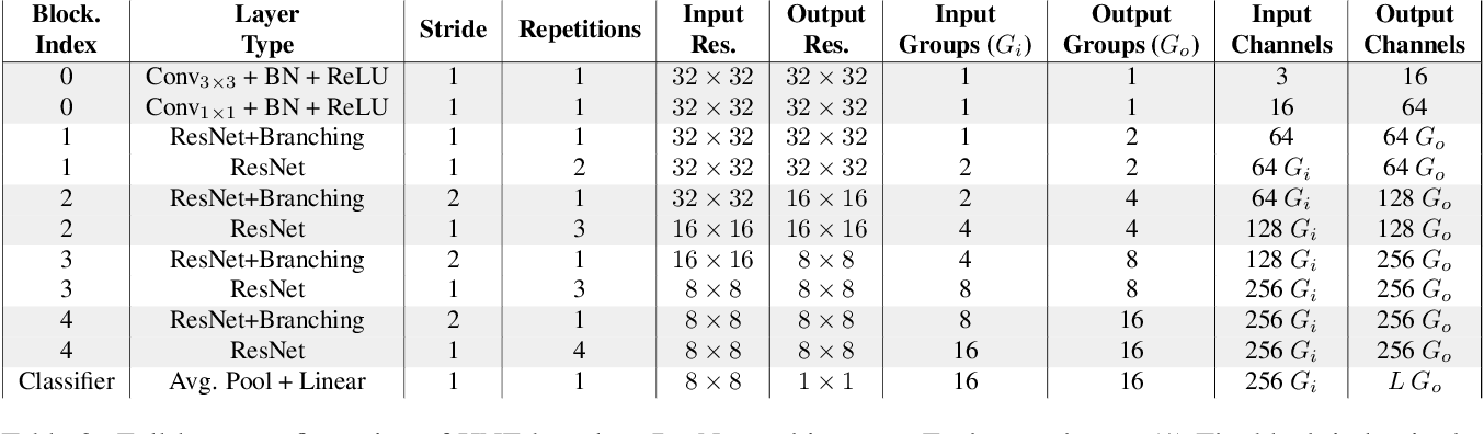 Figure 4 for Distilled Hierarchical Neural Ensembles with Adaptive Inference Cost