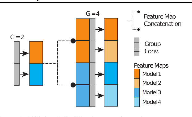 Figure 3 for Distilled Hierarchical Neural Ensembles with Adaptive Inference Cost