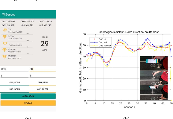 Figure 1 for XJTLUIndoorLoc: A New Fingerprinting Database for Indoor Localization and Trajectory Estimation Based on Wi-Fi RSS and Geomagnetic Field