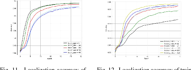 Figure 3 for XJTLUIndoorLoc: A New Fingerprinting Database for Indoor Localization and Trajectory Estimation Based on Wi-Fi RSS and Geomagnetic Field
