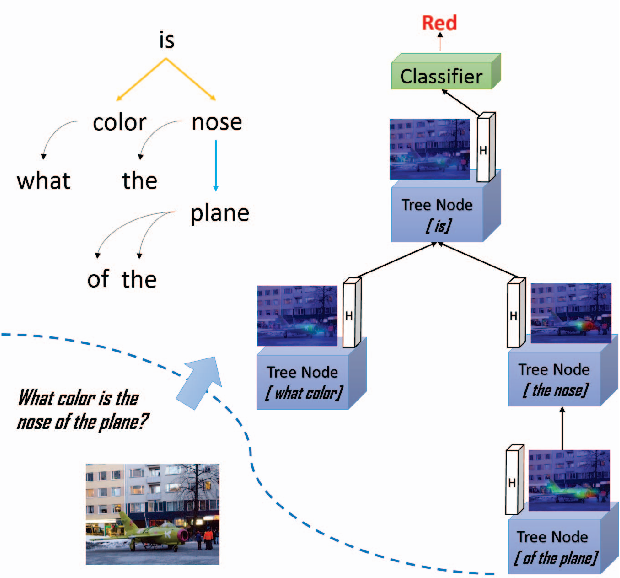 Figure 1 for Visual Question Reasoning on General Dependency Tree