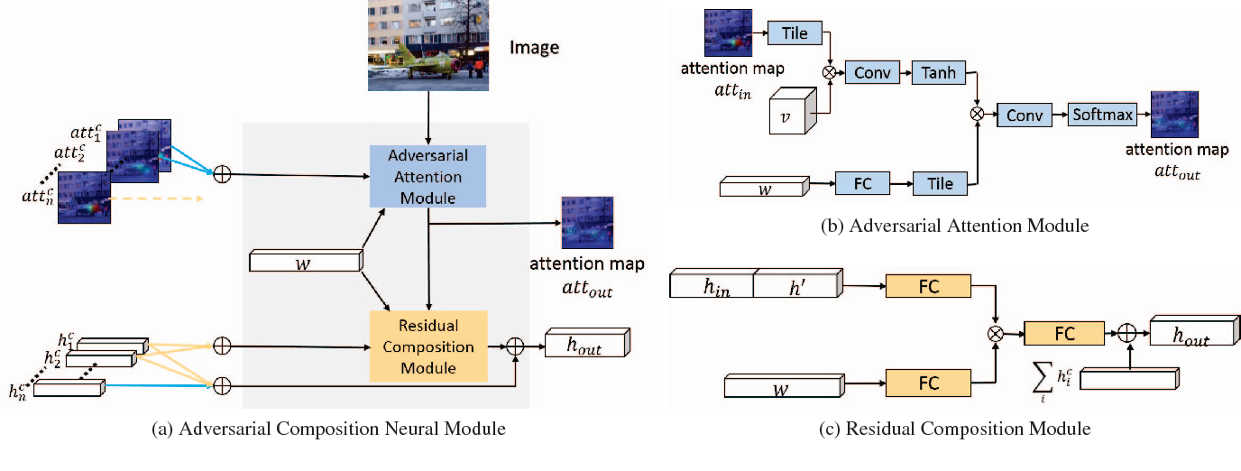 Figure 3 for Visual Question Reasoning on General Dependency Tree