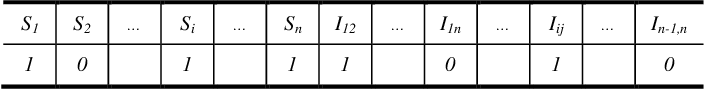 Figure 1 for Structural Combinatorial of Network Information System of Systems based on Evolutionary Optimization Method