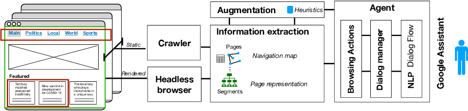 Figure 4 for Bringing Cognitive Augmentation to Web Browsing Accessibility