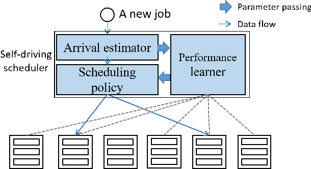 Figure 1 for Rosella: A Self-Driving Distributed Scheduler for Heterogeneous Clusters