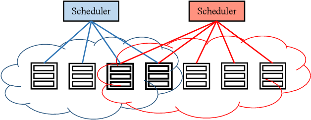 Figure 2 for Rosella: A Self-Driving Distributed Scheduler for Heterogeneous Clusters