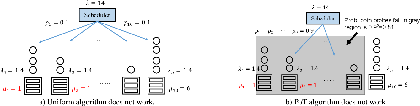 Figure 3 for Rosella: A Self-Driving Distributed Scheduler for Heterogeneous Clusters