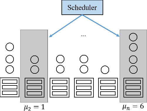 Figure 4 for Rosella: A Self-Driving Distributed Scheduler for Heterogeneous Clusters