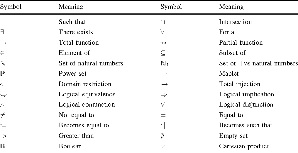 Validation Of Formal Specifications Through Transformation And
