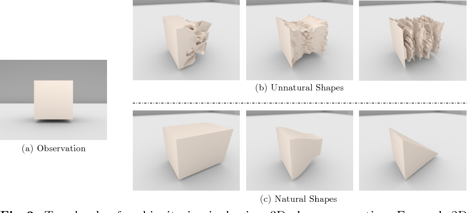 Figure 3 for Learning Shape Priors for Single-View 3D Completion and Reconstruction
