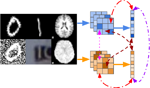 Figure 1 for Taxonomy of multimodal self-supervised representation learning