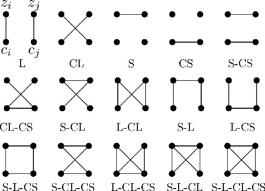 Figure 2 for Taxonomy of multimodal self-supervised representation learning