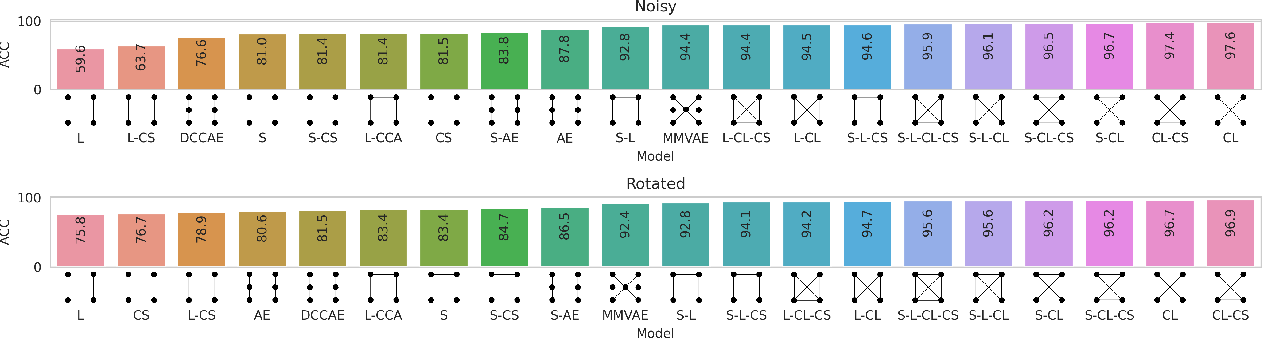 Figure 4 for Taxonomy of multimodal self-supervised representation learning