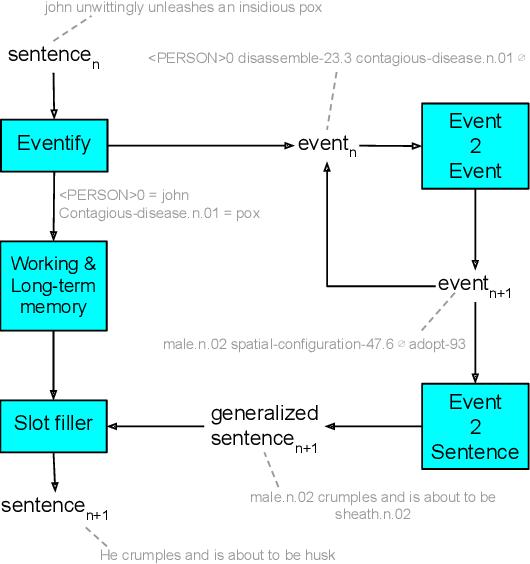 Figure 1 for Story Realization: Expanding Plot Events into Sentences