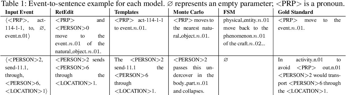 Figure 2 for Story Realization: Expanding Plot Events into Sentences