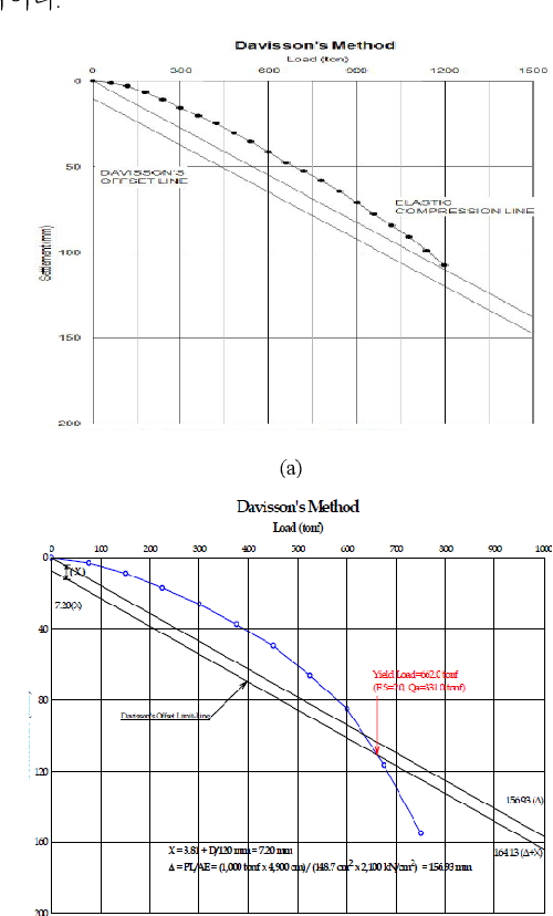 Resistance Factor and Target Reliability Index Calculation