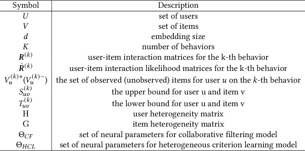 Figure 2 for Criterion-based Heterogeneous Collaborative Filtering for Multi-behavior Implicit Recommendation