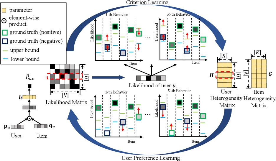Figure 3 for Criterion-based Heterogeneous Collaborative Filtering for Multi-behavior Implicit Recommendation