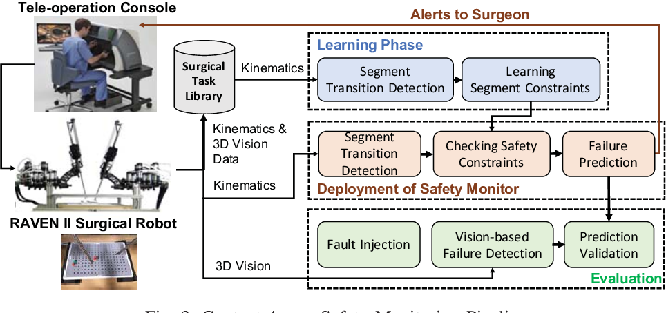 Figure 3 for Context-aware Monitoring in Robotic Surgery