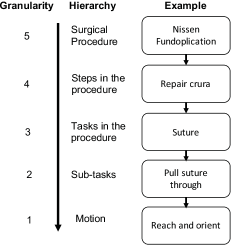 Figure 4 for Context-aware Monitoring in Robotic Surgery