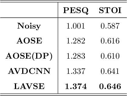 Figure 2 for Improved Lite Audio-Visual Speech Enhancement
