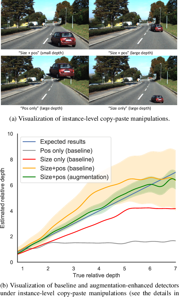 Figure 1 for Geometry-aware data augmentation for monocular 3D object detection