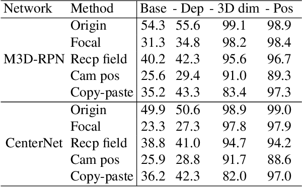 Figure 2 for Geometry-aware data augmentation for monocular 3D object detection